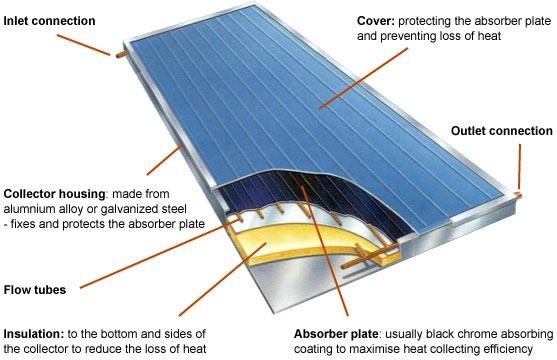 Solar Collector Ewb Maristow Gardens Project