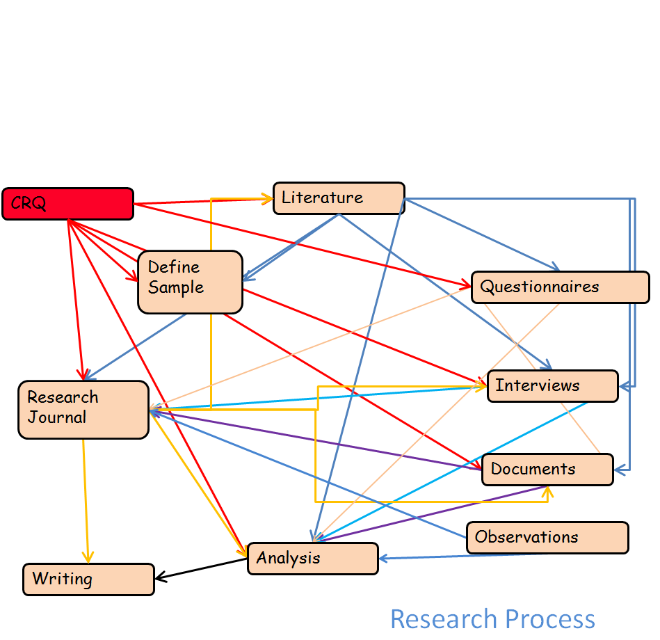 conceptual framework thesis diagram A conceptual framework is an analytical tool with several variations and contexts it is used to make conceptual distinctions and organize ideas.